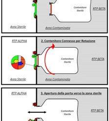 RTP Rapid Transfer Port – Articolo su ASCCA News
